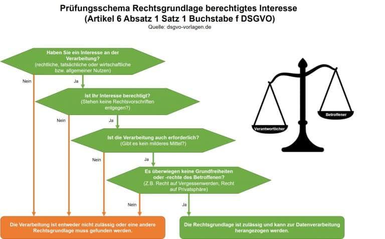 Die Interessenabwägung nach DSGVO kann in 4 Schritten mit diesem kostenlosen Muster erfolgen.