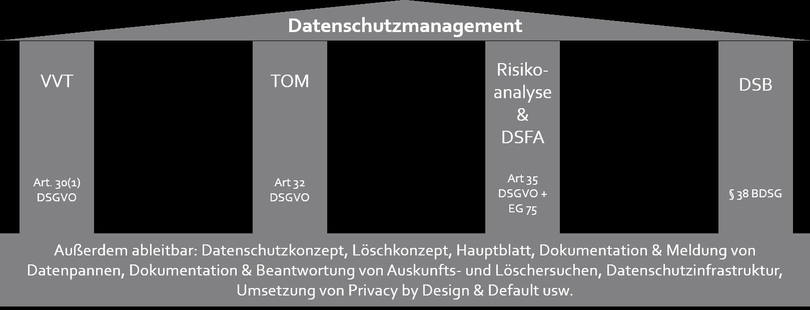 Alle Dokumentationspflichten nach DSGVO zusammengefasst.